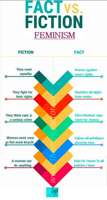 Fact vs Fiction