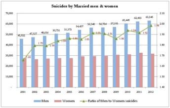Suicides in India