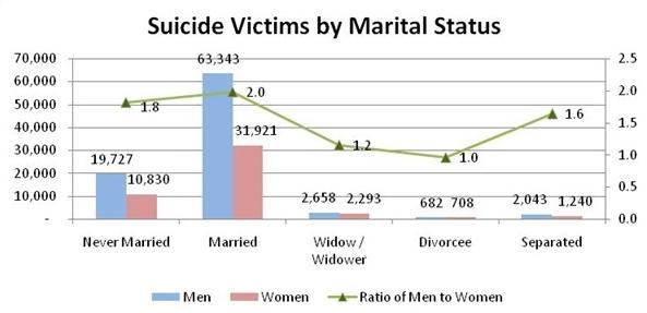 suicide-stats-marital-status-india
