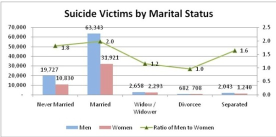 Suicide Stats, India