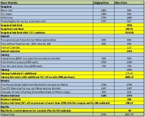 Cashkaro Expenditure