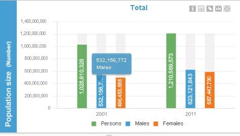 Indian Census 2011, Male Female data