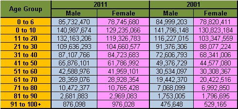 Census 2011, Age group data