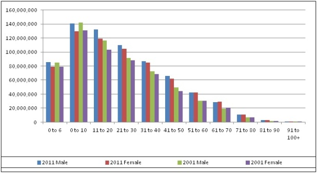 Graphical presentation of Male Female Census 2011 data