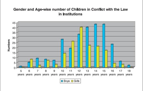 Children in conflict of law
