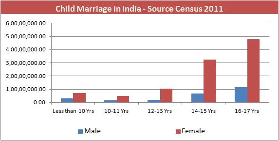 Child Marriage - age breakup