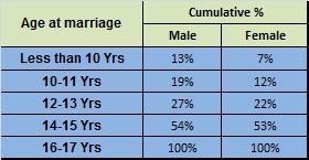 Child Marriage - Cumulative Percentage