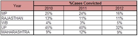 Rape Statistics - % cases convicted, top states