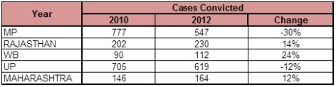 Rape Statistics - % change in rape conviction, top states