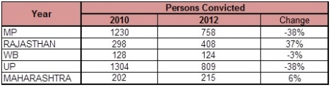 Rape Statistics - persons convicted
