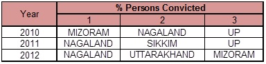 Rape Statistics - % persons convicted
