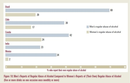 Alcohol Abuse among Indian Men