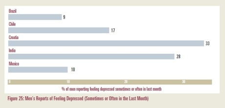 Men's report of feeling depressed