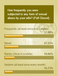 Men Sexual Abuse, Marital rape of men