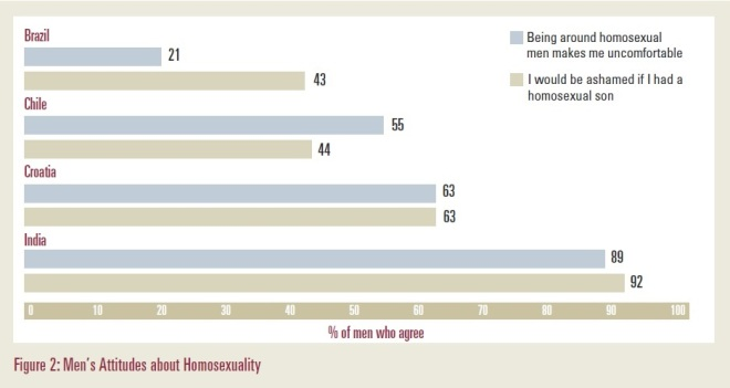 Men's attitude towards homosexuality