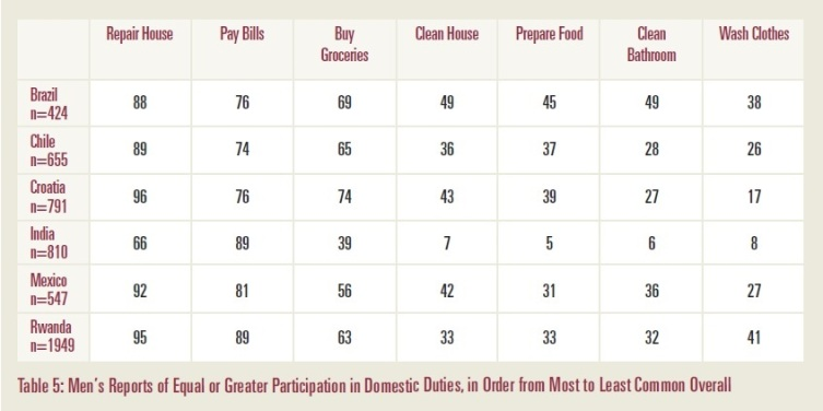 Men's participation in Domestic duties