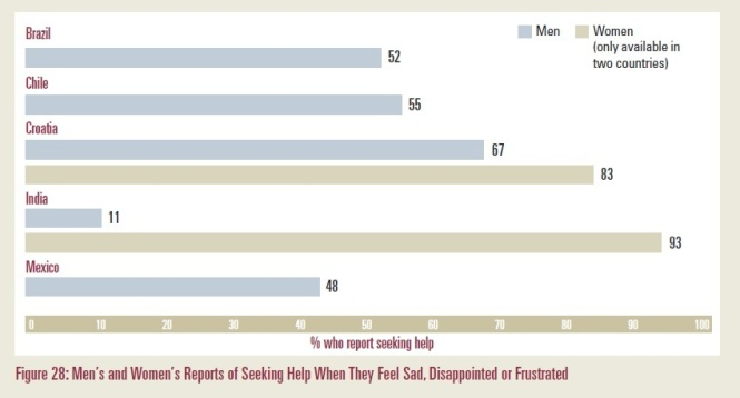 IMAGES Survey, Men seeking help, Indian Masculinity