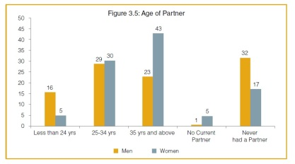 UNFPA Age of Partner