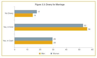 UNFPA on Dowry