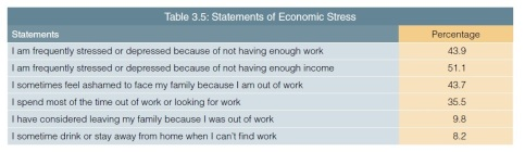 UNFPA Report Work Stress