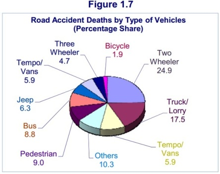 Vehicles causing Road accidents in India