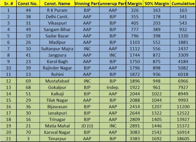 Delhi Assembly Election Stats
