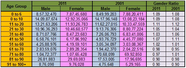 Gender ratio analysis