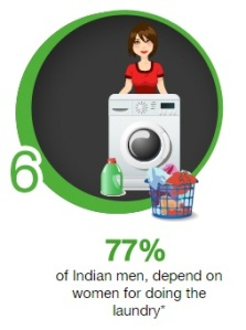 Women do laundry