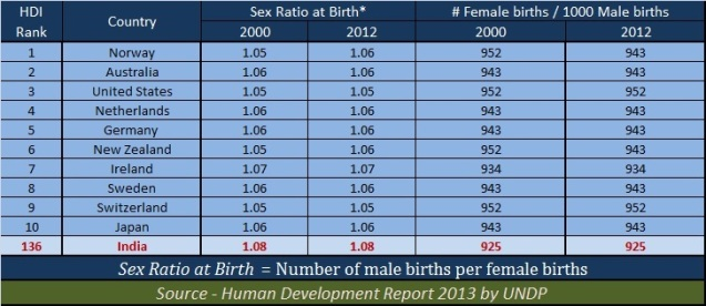 Sex ratio at birth