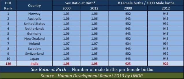 Sex ratio at birth