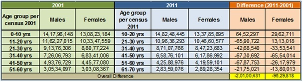 Age group analysis till 60 years