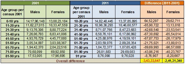 India census - Age group wise analysis