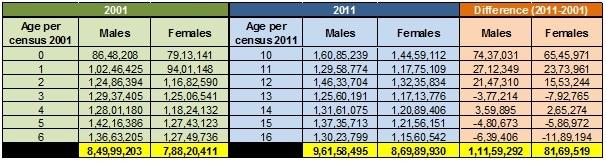Population analysis 0-6 yrs