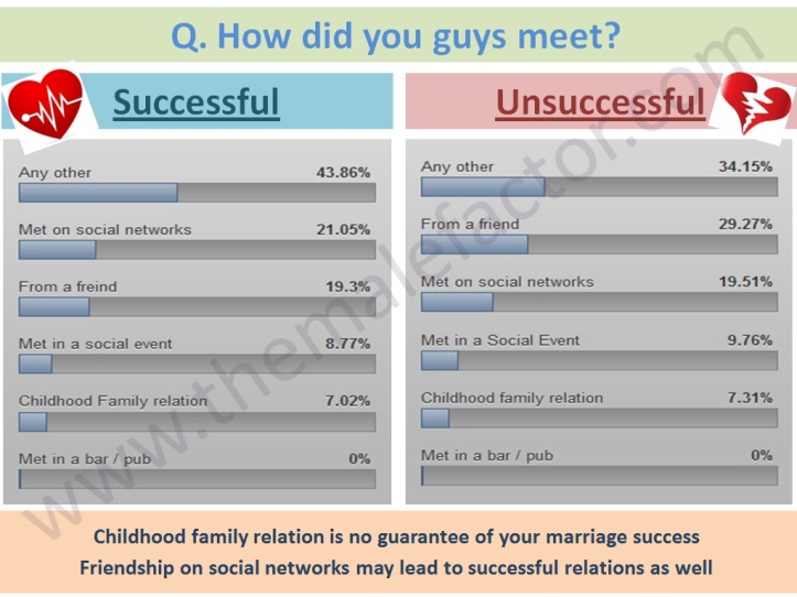 Successful Love Marriage - First Meeting