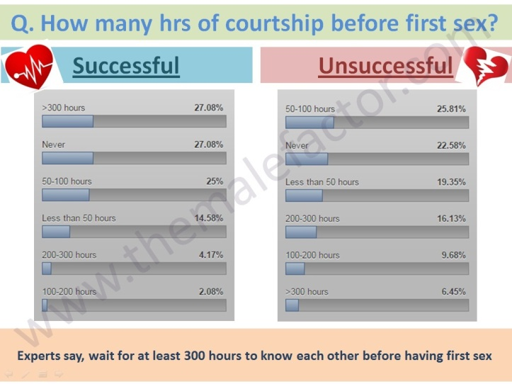 Successful love marriage - Hrs of courtship before first sex