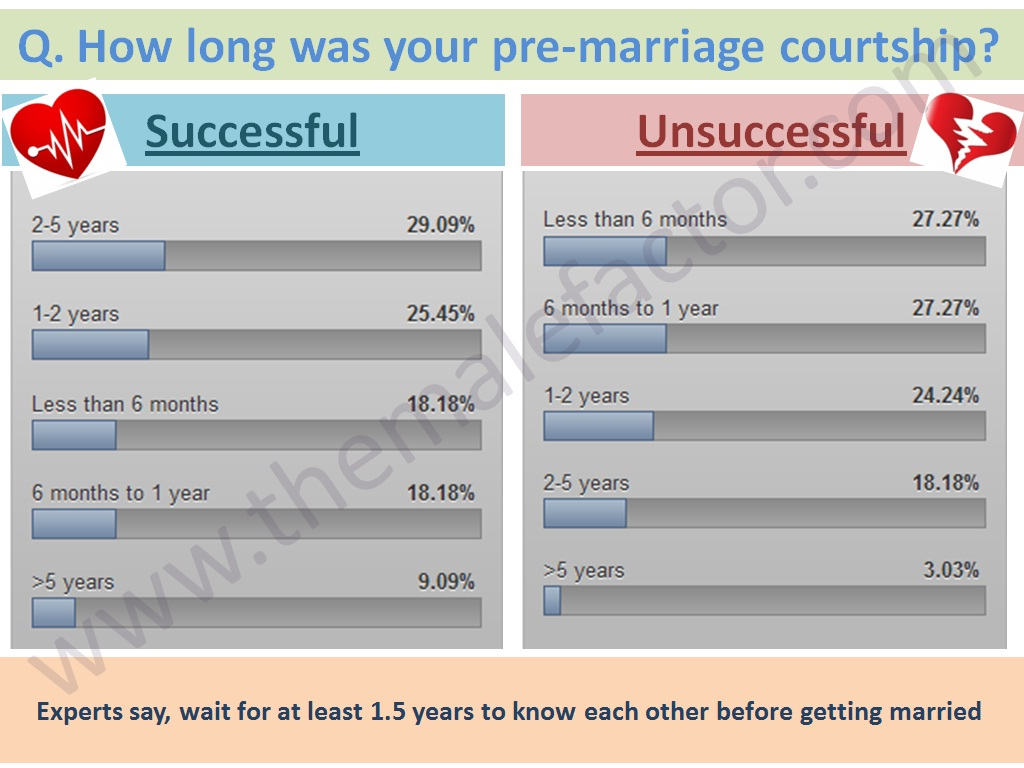 Successful love marriage - Duration of courtship