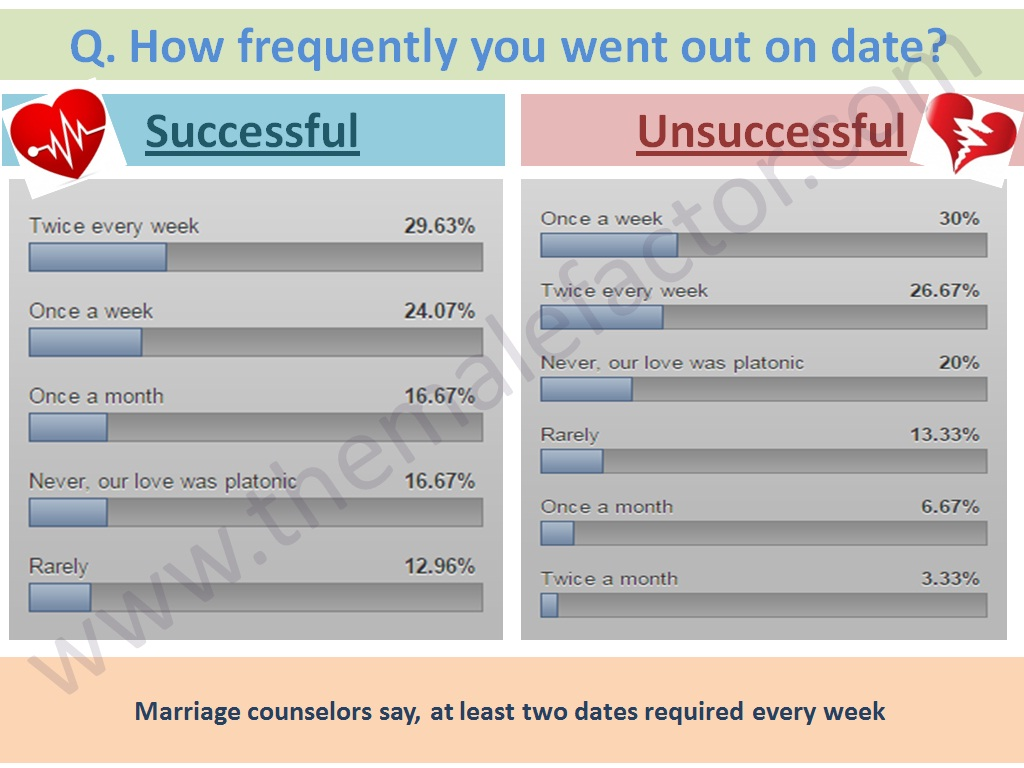 Successful love marriage - Dating frequency
