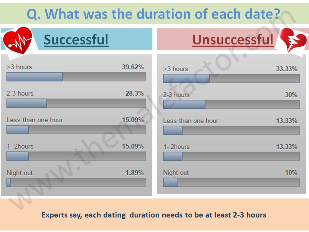 Successful love marriage - Duration of each date