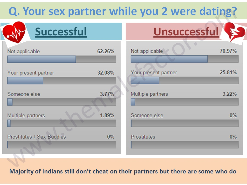 Successful love marriage - Sex partner while datiing