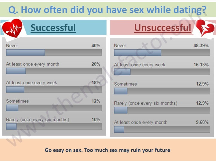 Successful love marriage - Sex frequency while dating
