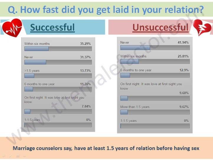 Successful love marriage - How fast was the sex