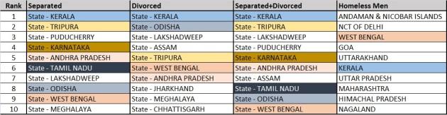 Top 10 feminized states in India