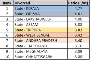Top 10 states in divorced women to man ratio