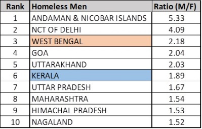 Top ten states of homeless men women ratio