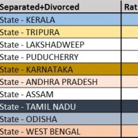 Identify The Feminist States In India