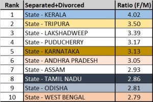 Top ten states separated and divorced