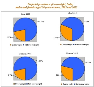 WHO - Overweight problem in genders