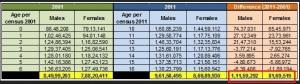 Census 0-6 years