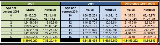 Population of India 0-6 years