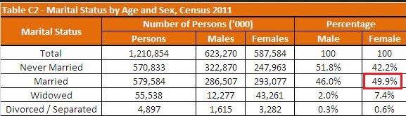 Women married in India 2011